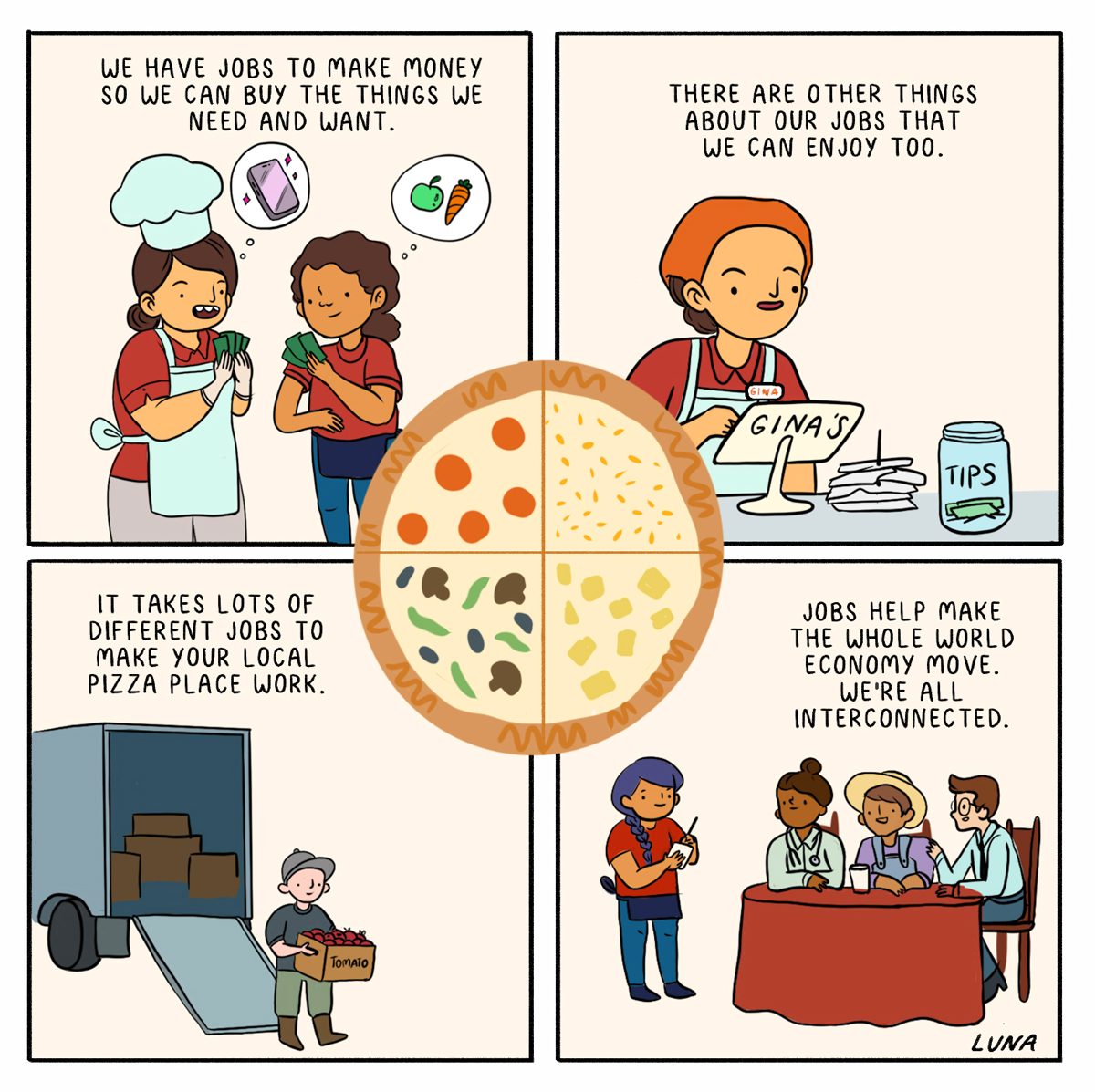 A four panel comic explaining jobs and how they work. They help us make money, but you can enjoy other things about your job too. Your local pizza place, for example, has lots of different jobs that help make it work. Jobs help make the whole global economy move, and we're all interconnected.